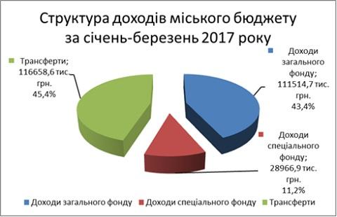Бюджет Мукачева виріс майже на 40%