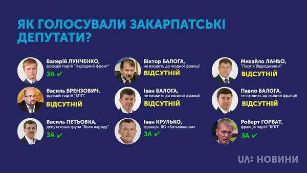 За введення воєнного стану проголосували 4 нардепи від Закарпаття, 5 були відсутні, а Шуфрич, як завжди, проти