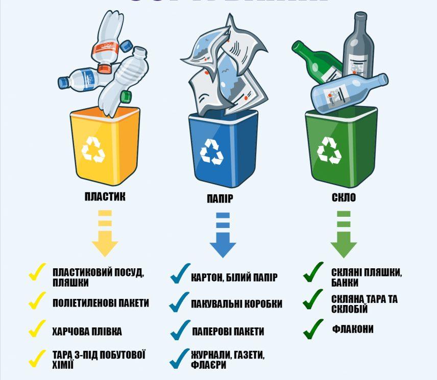 Еко-активісти в Ужгороді з'ясовували, чи готові містяни сортувати сміття (ФОТО)