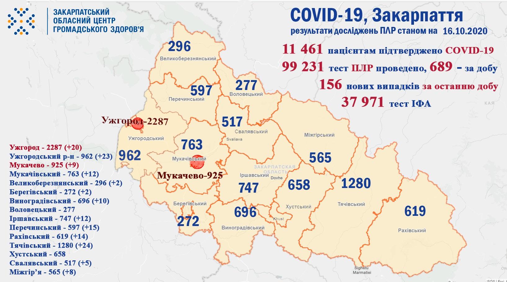 156 випадків COVID-19 виявлено на Закарпатті за добу, двоє хворих померло