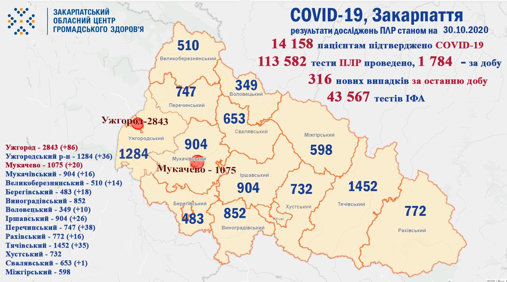 316 випадків COVID-19 виявлено на Закарпатті за добу та п'ятеро пацієнтів померло