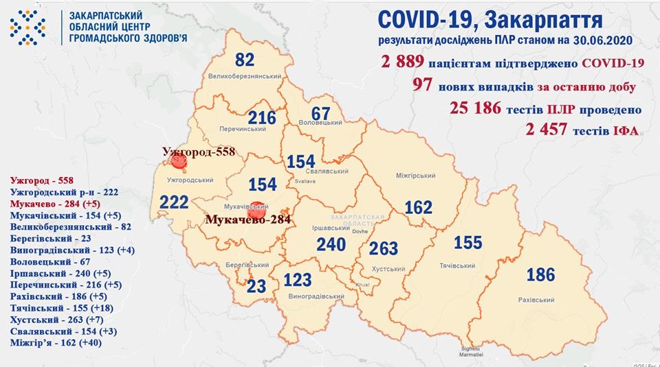 На Закарпаття за добу виявлено 97 випадків COVID-19 та четверо пацієнтів померло