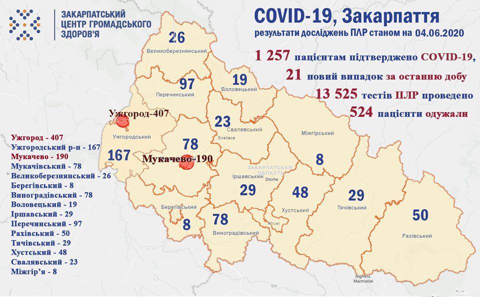За добу на Закарпатті одужало 90 пацієнтів, що хворіли на COVID-19
