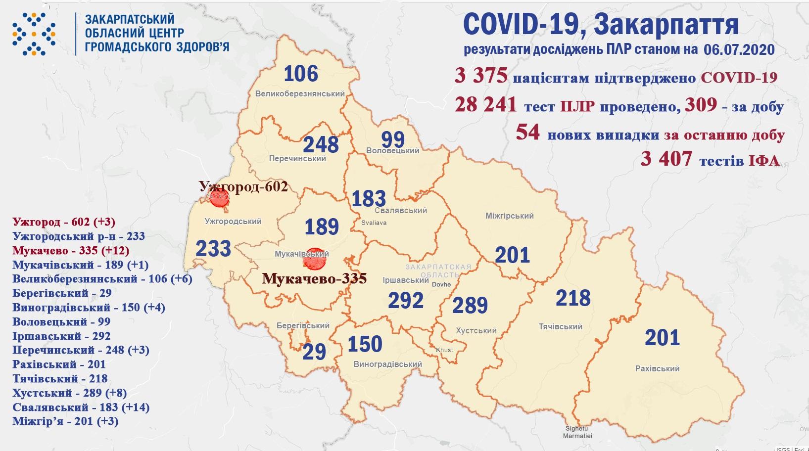 54 випадки COVID-19 виявлено на Закарпатті за добу та троє пацієнтів померло