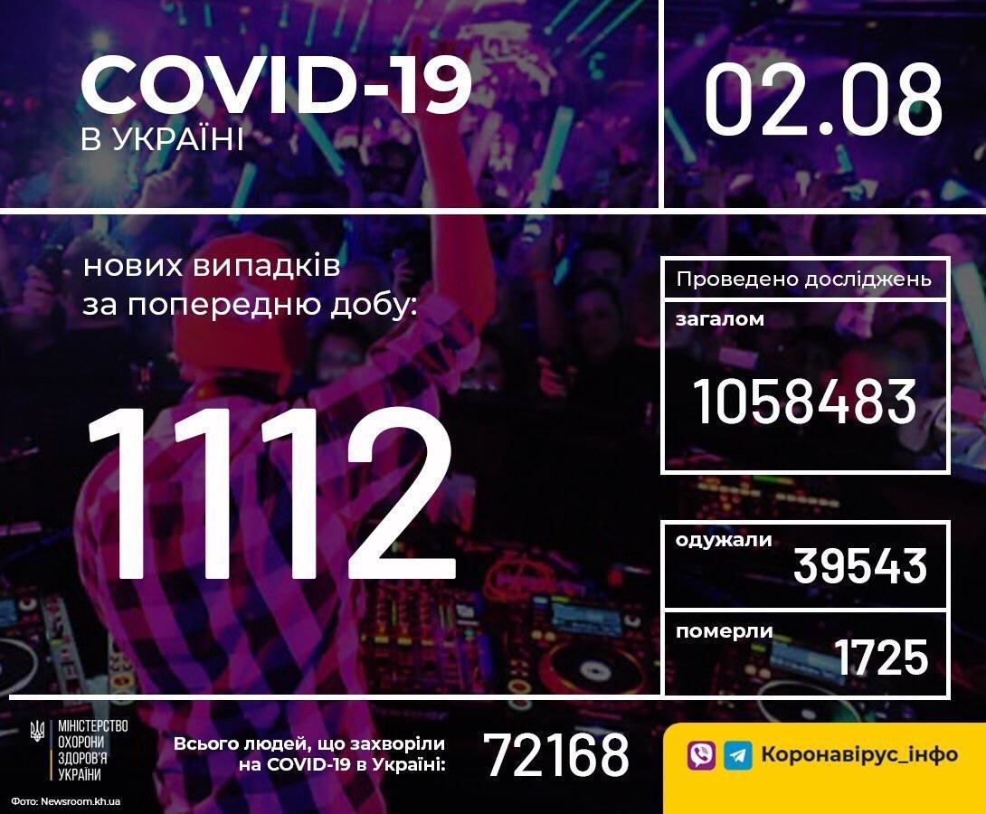 У неділю в Україні зафіксовано 1112 нових випадків коронавірусної хвороби COVID-19