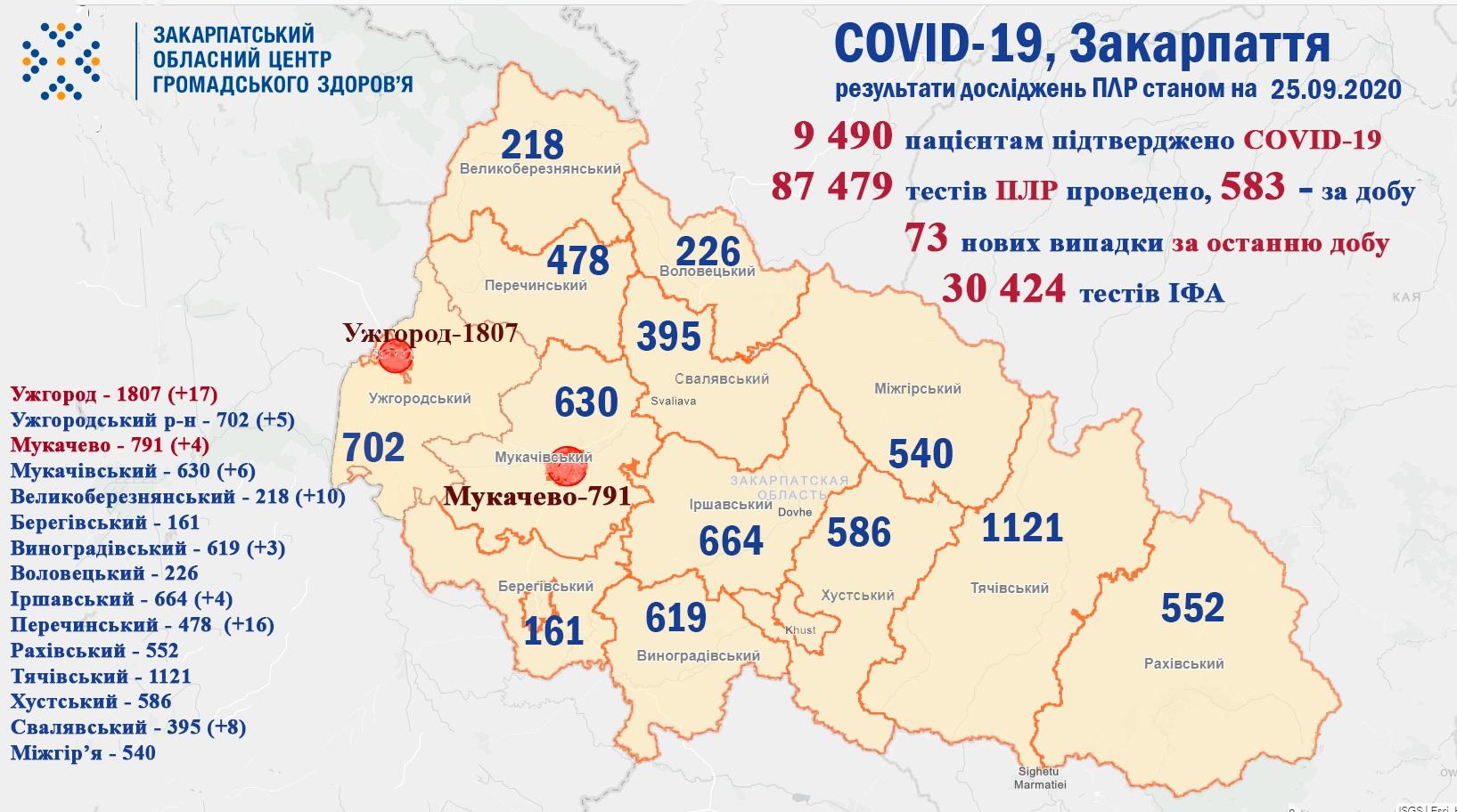 73 випадки COVID-19 виявлено на Закарпатті за добу