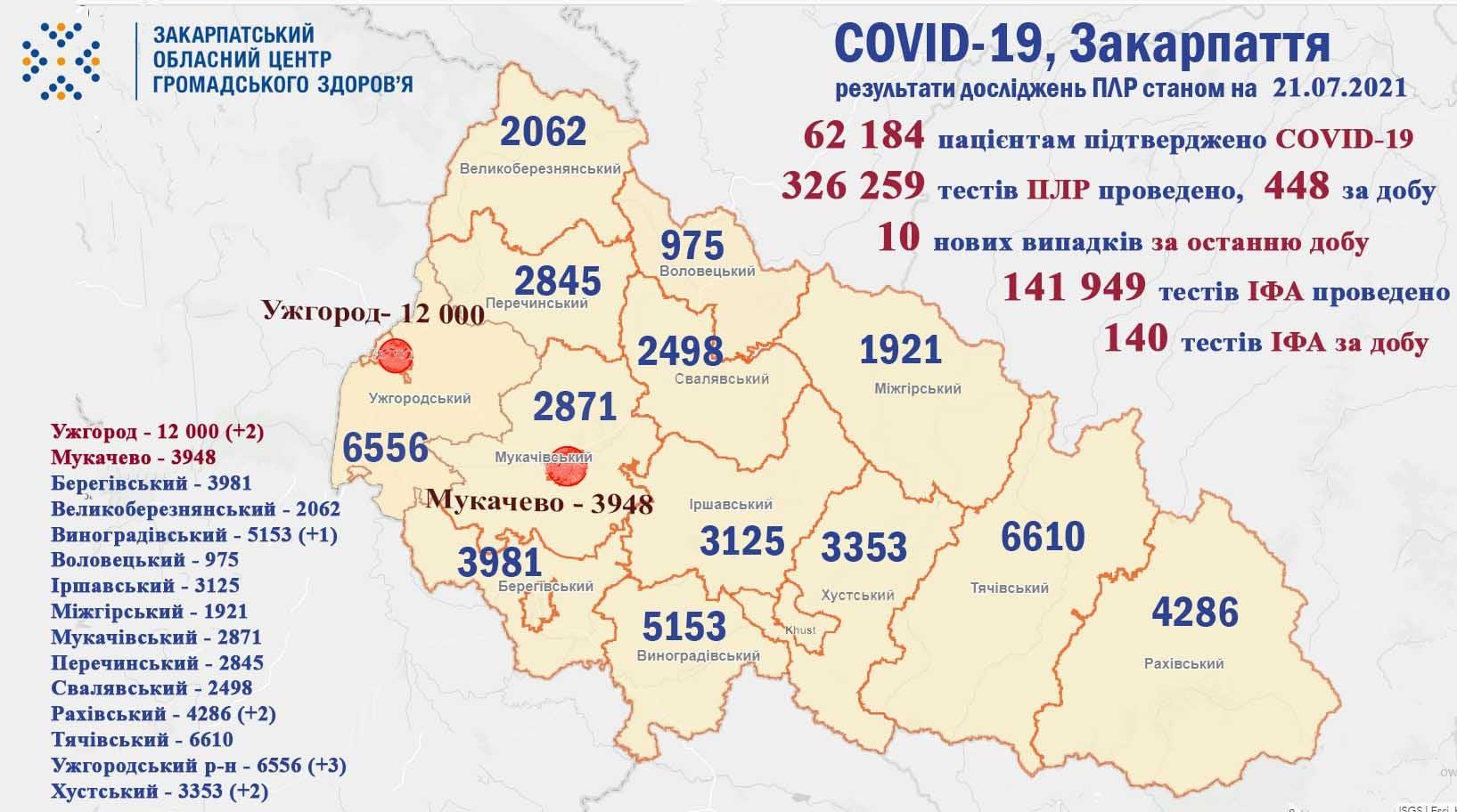 На Закарпатті зафіксовано 10 нових випадків COVID-19, не помер жоден пацієнт