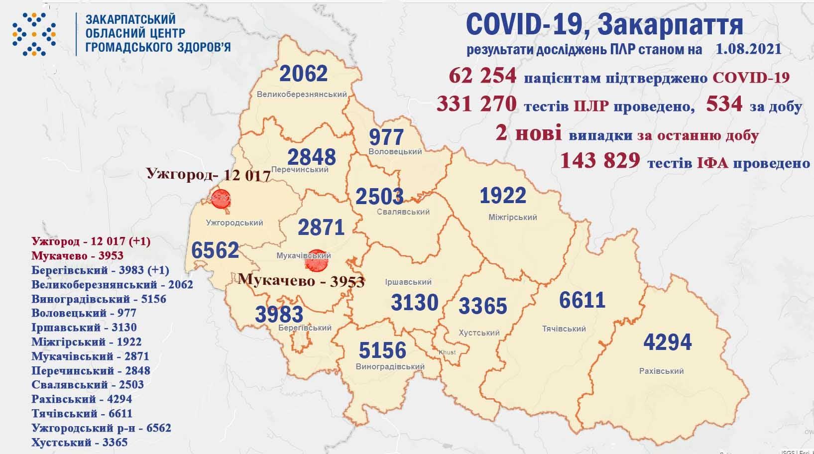 На Закарпатті за добу виявлено 2 нові випадки COVID-19