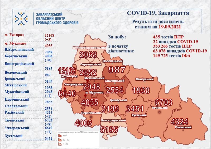 Станом на неділю на Закарпатті зафіксовано ще 22 випадки COVID-19, один пацієнт помер