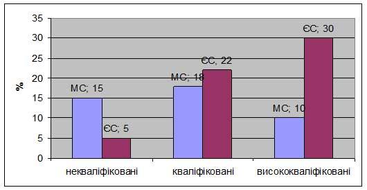 Особливістю діяльності трудових мігрантів в країнах МС є їх переважна  зайнятість у сфері будівництва (34%) та сфері послуг (13%) b9db9c5e58853