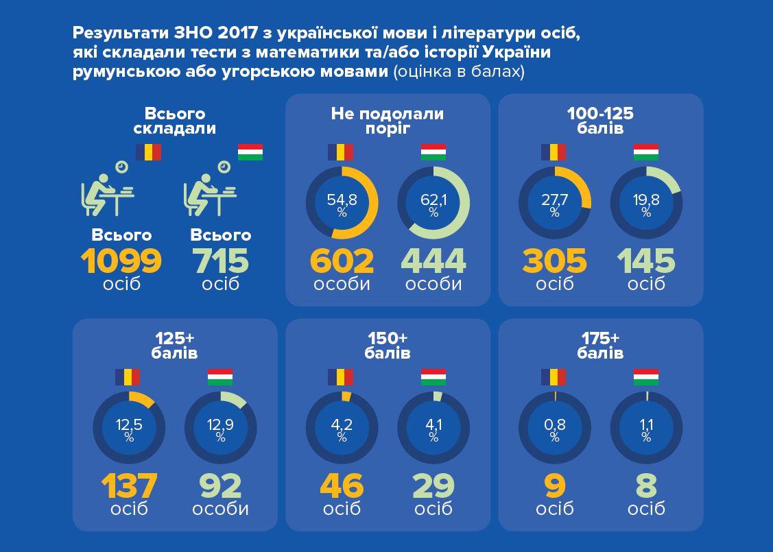 Результати ЗНО з української представників нацменшин
