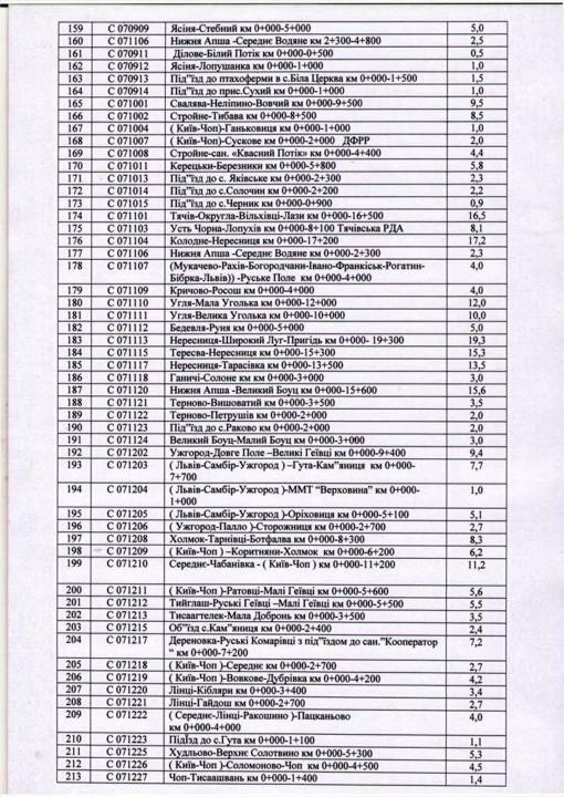 На Закарпатті почнуть капремонти 46 автодоріг обласного значення (СПИСОК)