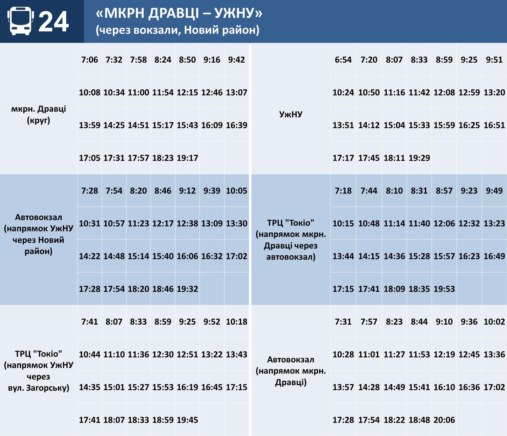 Графіки руху автобусів  №№ 18, 20, 24 в Ужгороді: Перевезення пасажирів дозволено виключно на сидячих місцях, маски або ж респіратори – обов'язкові